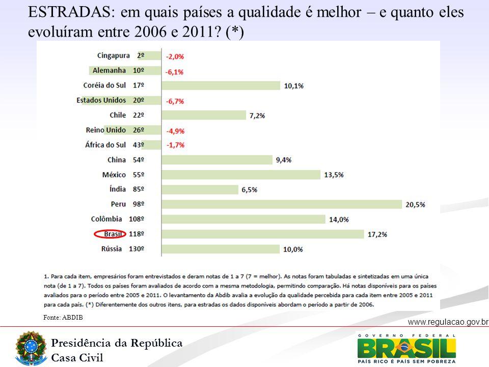 ESTRADAS: em quais países a qualidade é melhor – e quanto eles evoluíram entre 2006 e 2011 (*)