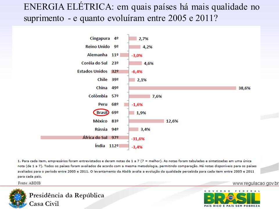 ENERGIA ELÉTRICA: em quais países há mais qualidade no suprimento - e quanto evoluíram entre 2005 e 2011