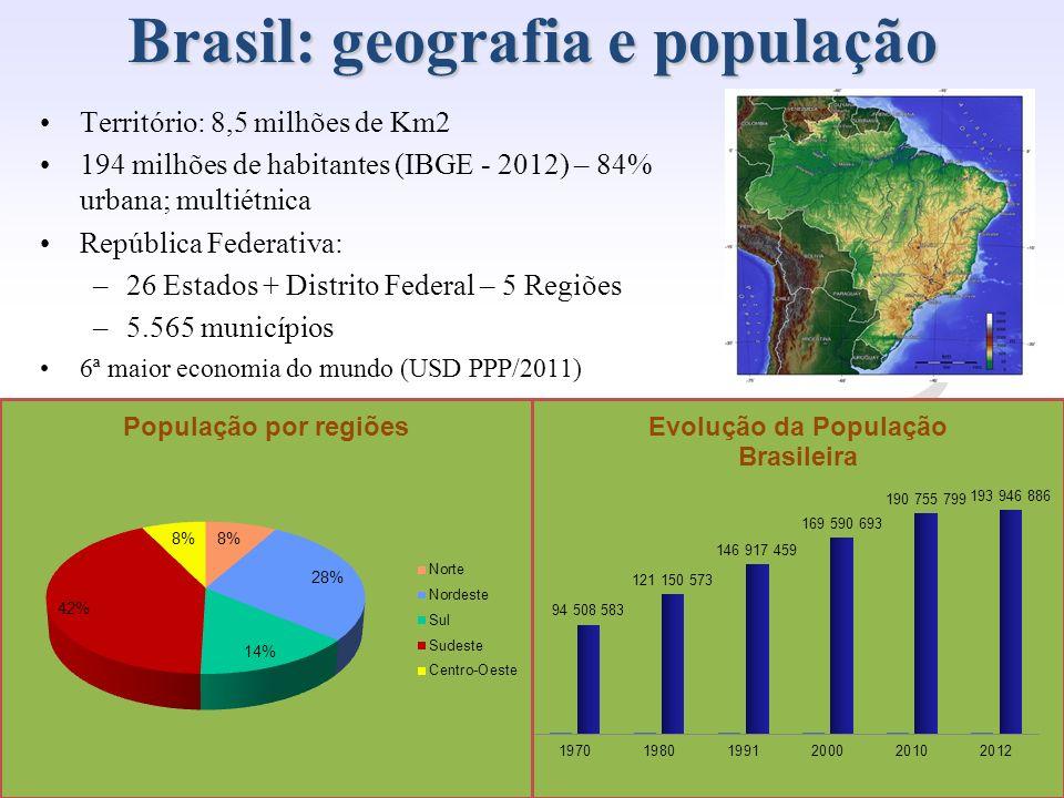 Brasil: geografia e população