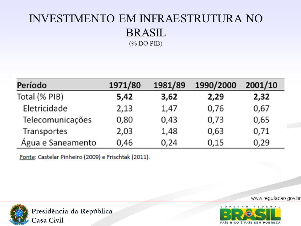 INVESTIMENTO EM INFRAESTRUTURA NO BRASIL