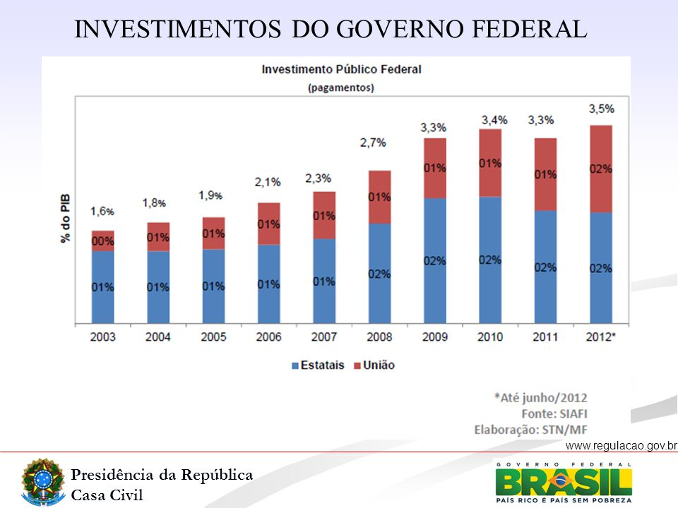 INVESTIMENTOS DO GOVERNO FEDERAL