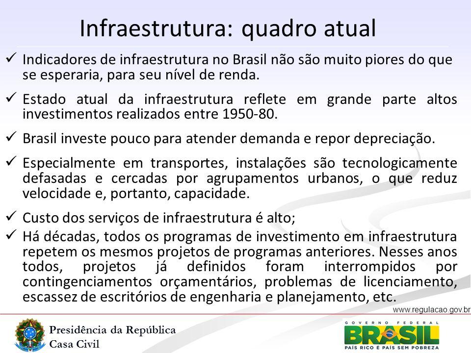 Infraestrutura: quadro atual