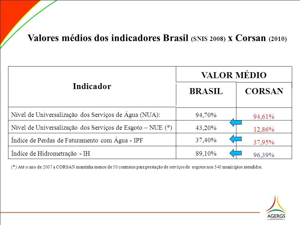 Valores médios dos indicadores Brasil (SNIS 2008) x Corsan (2010)