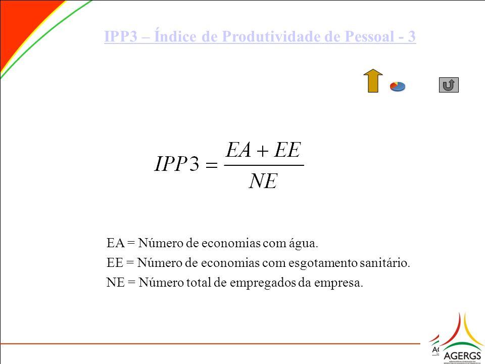 IPP3 – Índice de Produtividade de Pessoal - 3