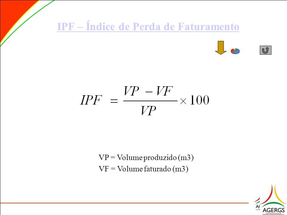 IPF – Índice de Perda de Faturamento