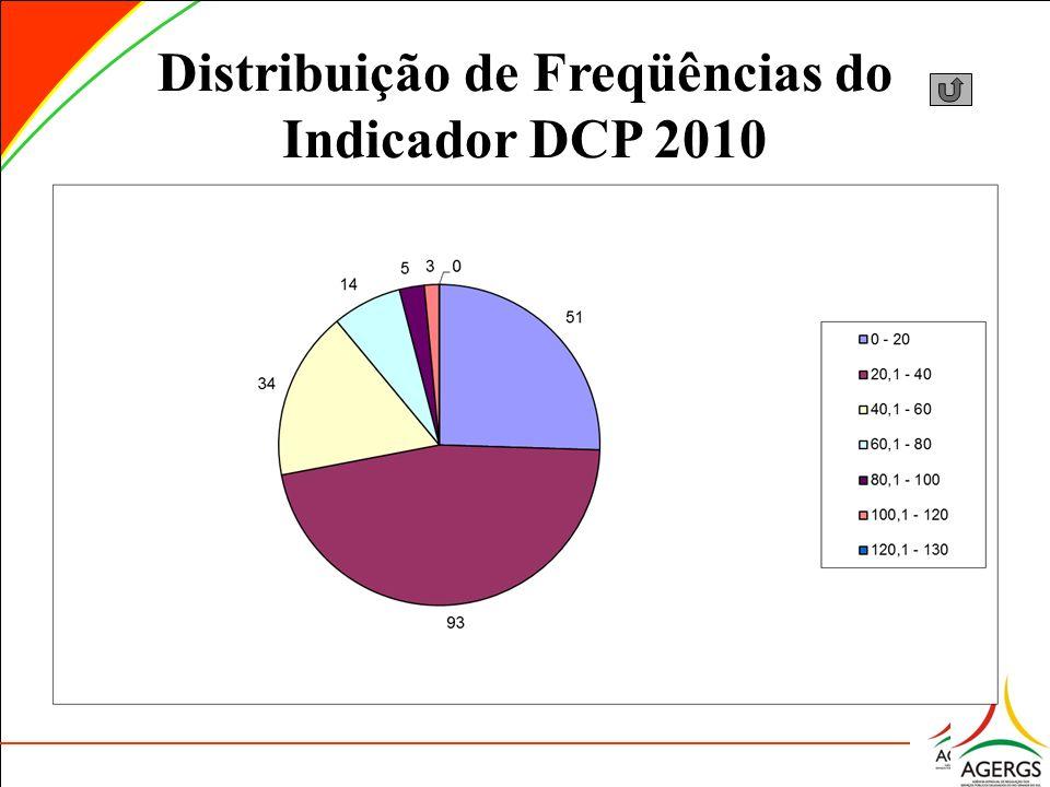 Distribuição de Freqüências do Indicador DCP 2010