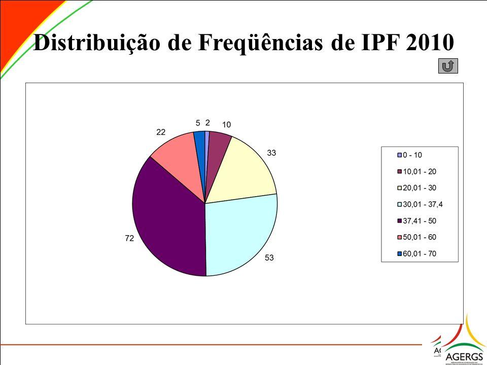 Distribuição de Freqüências de IPF 2010
