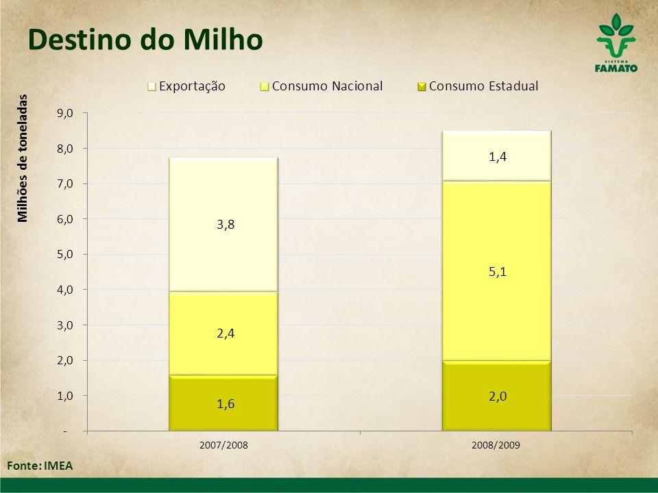 Destino do Milho Fonte: IMEA