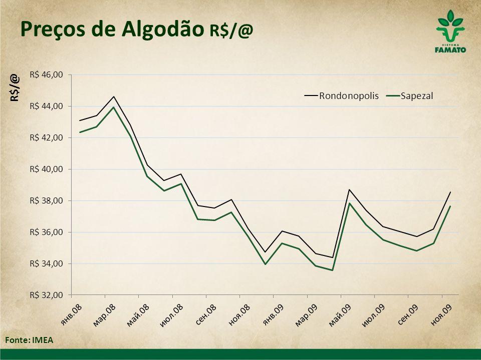 Preços de Algodão R$/@ Fonte: IMEA