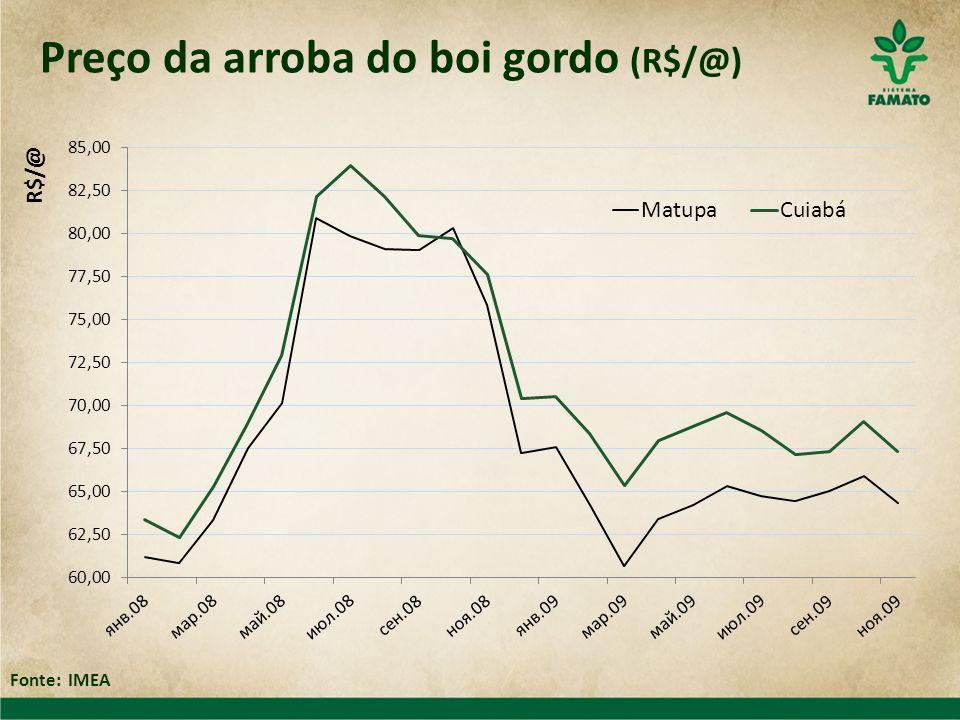 Preço da arroba do boi gordo (R$/@)