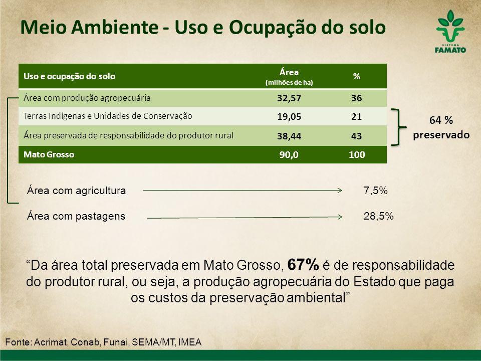 Meio Ambiente - Uso e Ocupação do solo