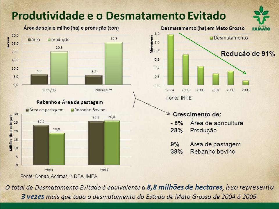 Produtividade e o Desmatamento Evitado
