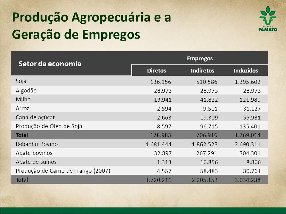 Produção Agropecuária e a Geração de Empregos