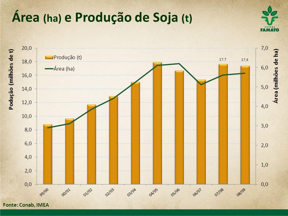 Área (ha) e Produção de Soja (t)