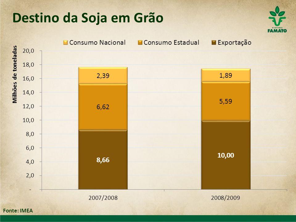 Destino da Soja em Grão Fonte: IMEA
