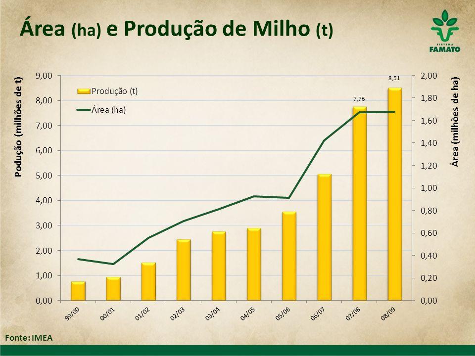 Área (ha) e Produção de Milho (t)