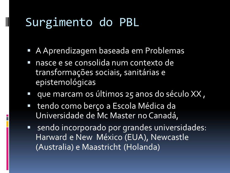 Surgimento do PBL A Aprendizagem baseada em Problemas