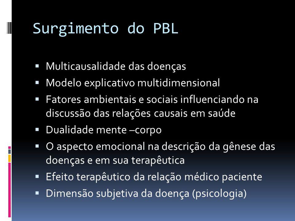 Surgimento do PBL Multicausalidade das doenças