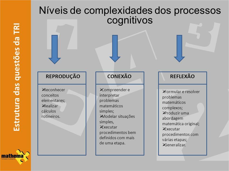 Níveis de complexidades dos processos cognitivos