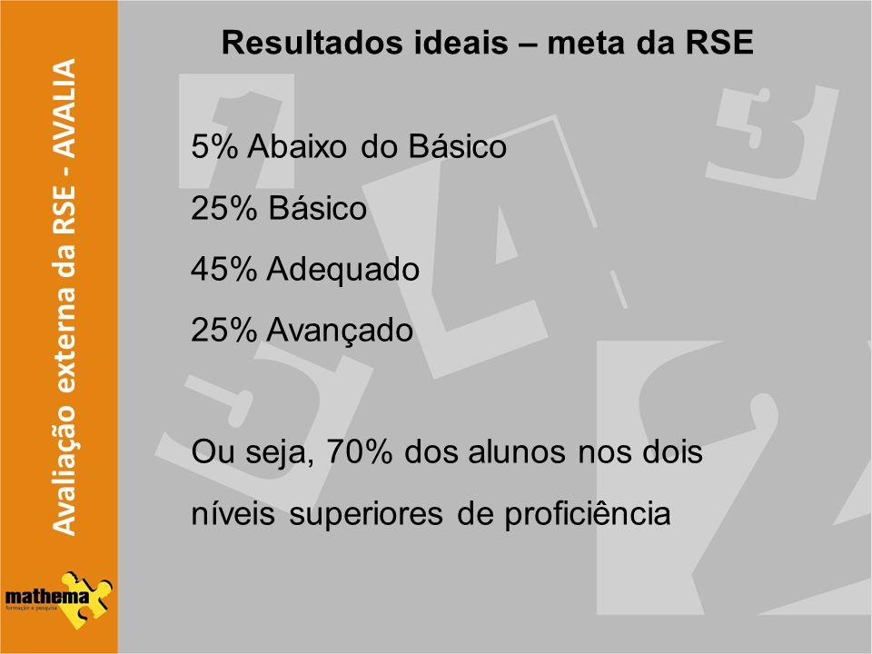 Resultados ideais – meta da RSE