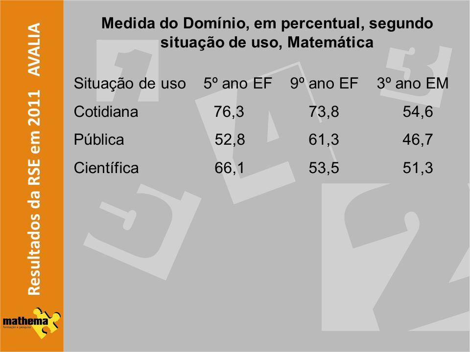 Medida do Domínio, em percentual, segundo situação de uso, Matemática