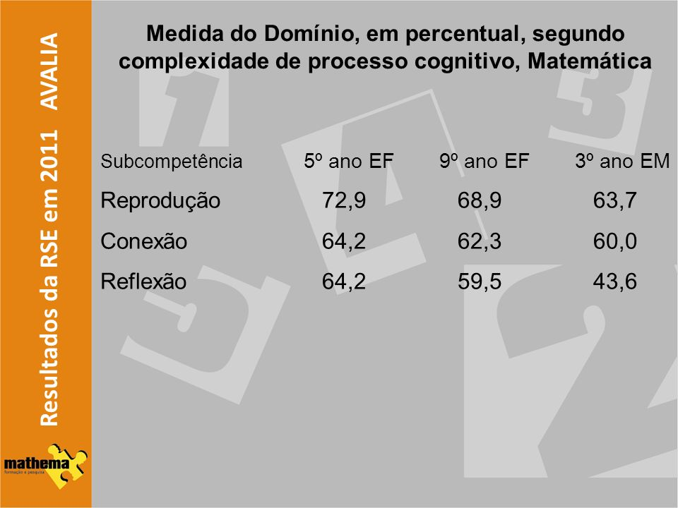 Resultados da RSE em 2011 AVALIA