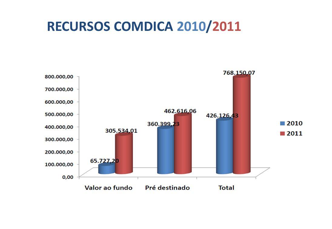 RECURSOS COMDICA 2010/2011 10