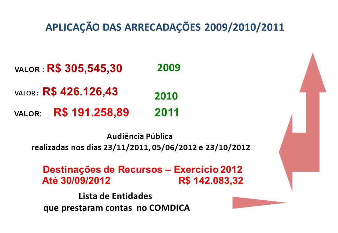 APLICAÇÃO DAS ARRECADAÇÕES 2009/2010/2011