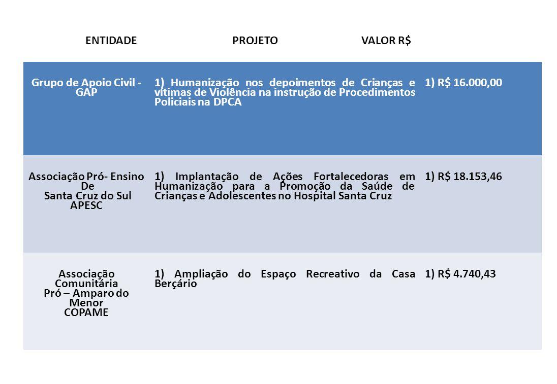 ENTIDADE PROJETO VALOR R$ Grupo de Apoio Civil - GAP
