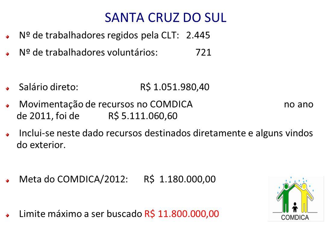 SANTA CRUZ DO SUL Nº de trabalhadores regidos pela CLT: 2.445