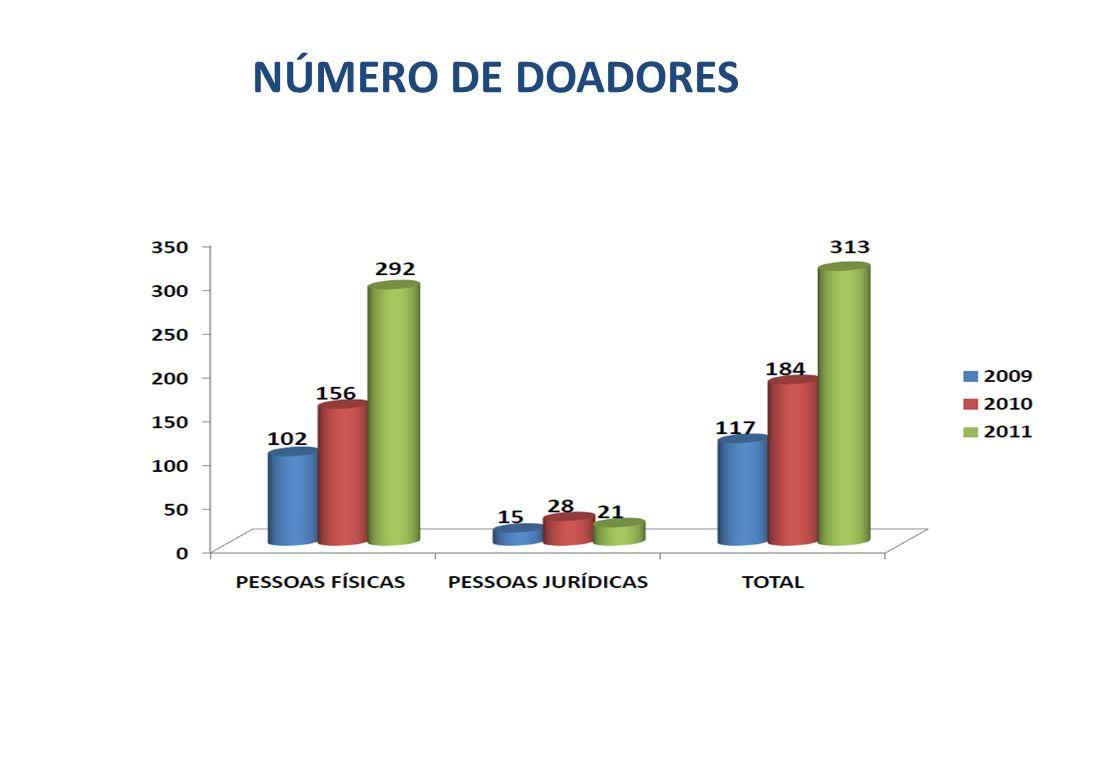 NÚMERO DE DOADORES 7
