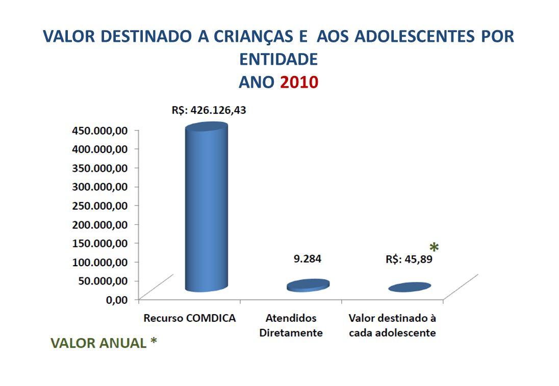 VALOR DESTINADO A CRIANÇAS E AOS ADOLESCENTES POR ENTIDADE ANO 2010