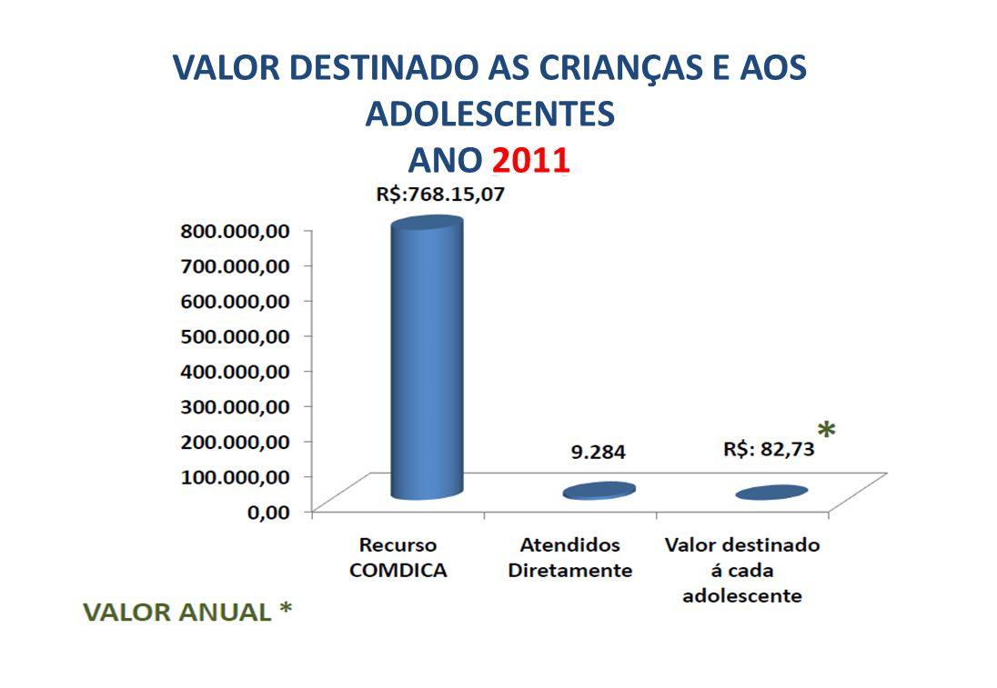 VALOR DESTINADO AS CRIANÇAS E AOS ADOLESCENTES