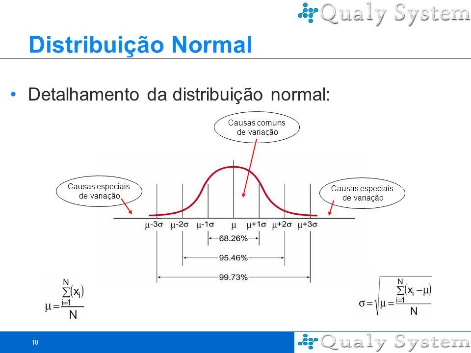 Distribuição Normal Detalhamento da distribuição normal: Causas comuns