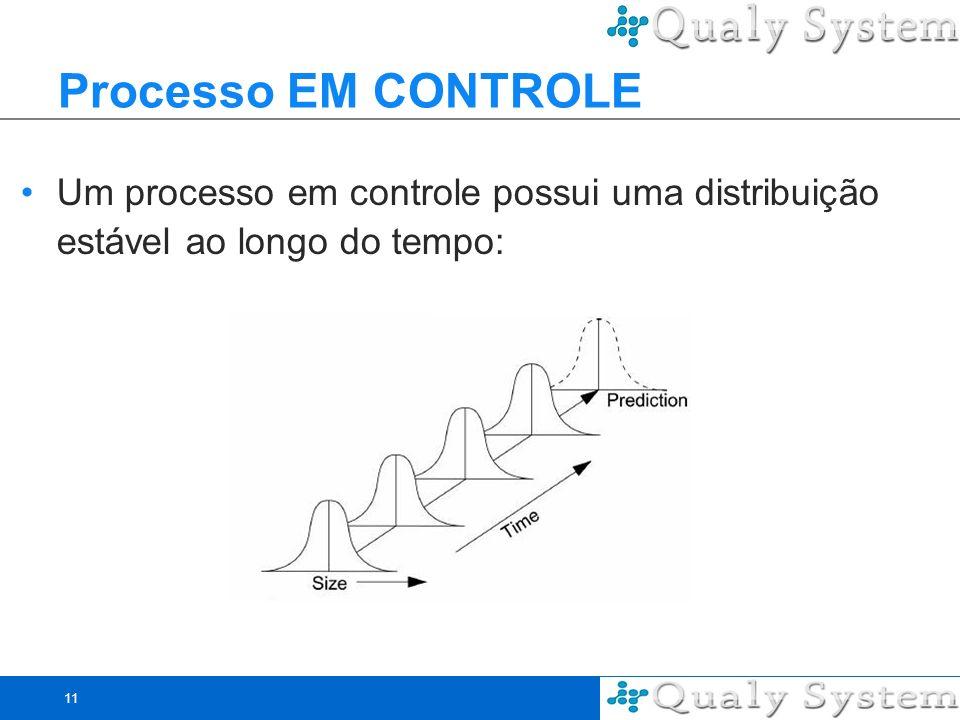 Processo EM CONTROLE Um processo em controle possui uma distribuição estável ao longo do tempo:
