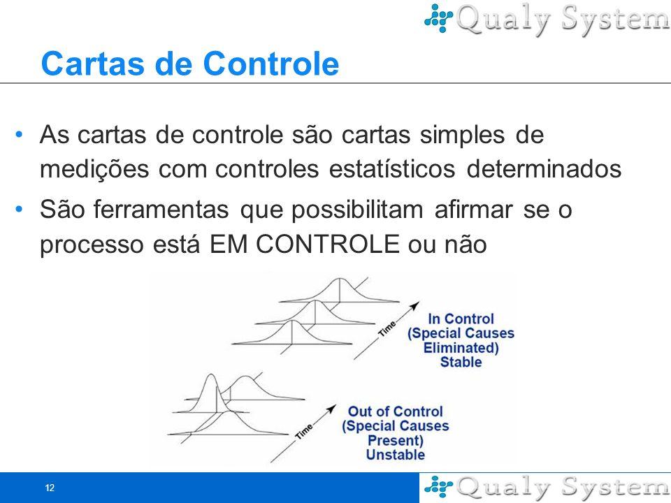 Cartas de Controle As cartas de controle são cartas simples de medições com controles estatísticos determinados.