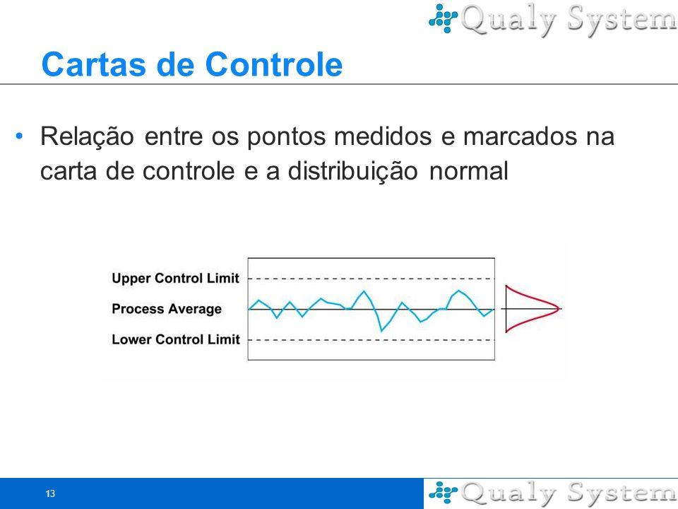 Cartas de Controle Relação entre os pontos medidos e marcados na carta de controle e a distribuição normal.