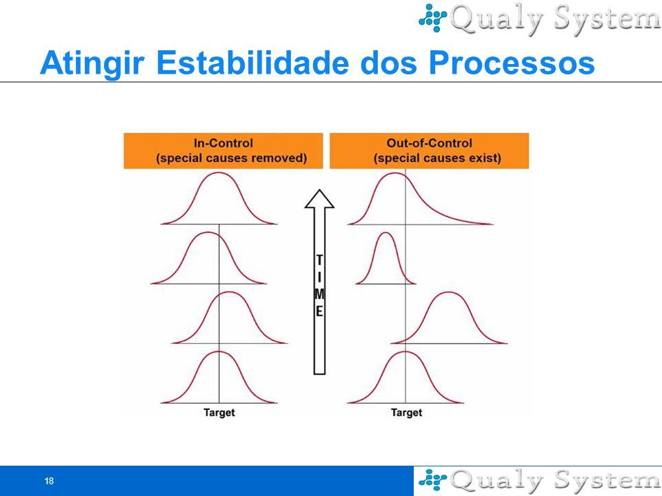 Atingir Estabilidade dos Processos