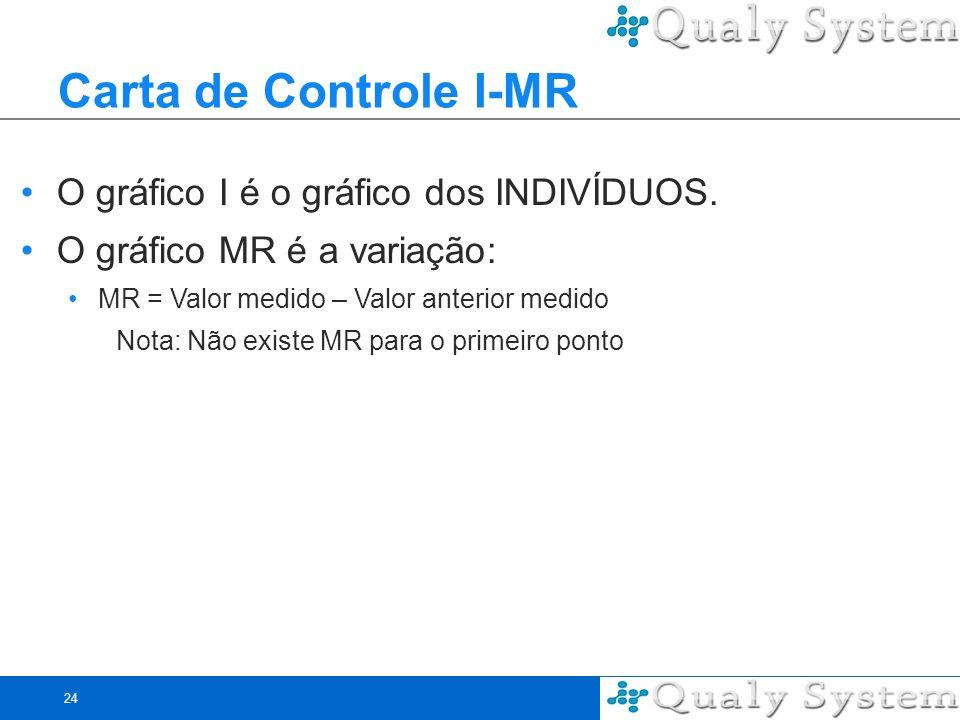 Carta de Controle I-MR O gráfico I é o gráfico dos INDIVÍDUOS.