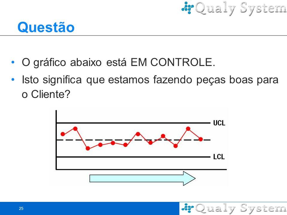 Questão O gráfico abaixo está EM CONTROLE.