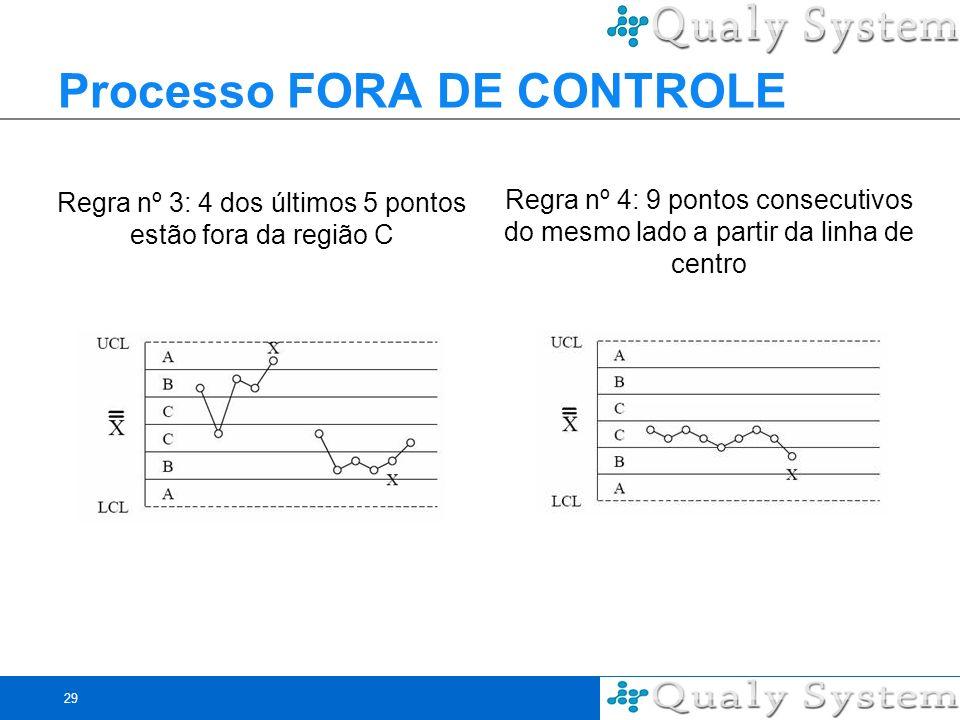 Processo FORA DE CONTROLE