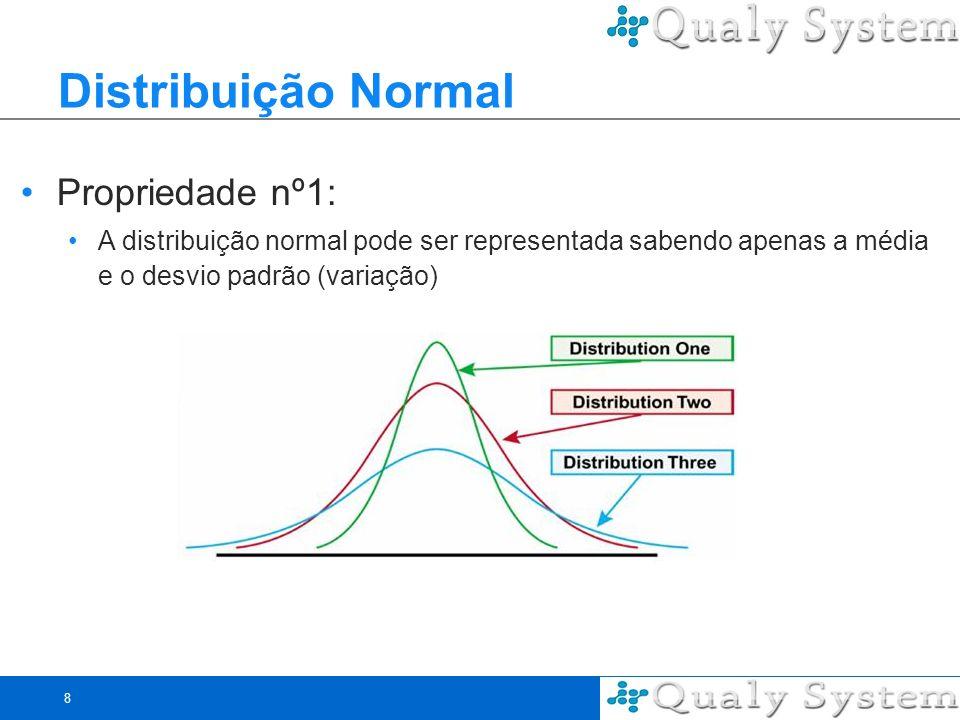 Distribuição Normal Propriedade nº1: