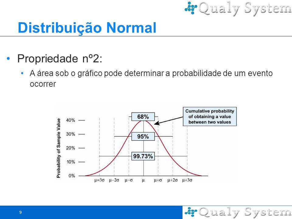 Distribuição Normal Propriedade nº2: