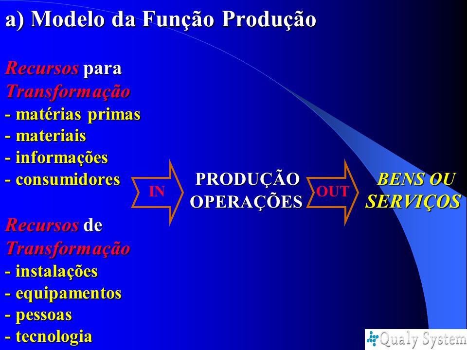 a) Modelo da Função Produção Recursos para Transformação - matérias primas - materiais - informações - consumidores PRODUÇÃO BENS OU OPERAÇÕES SERVIÇOS Recursos de Transformação - instalações - equipamentos - pessoas - tecnologia