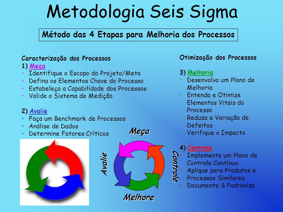 Metodologia Seis Sigma