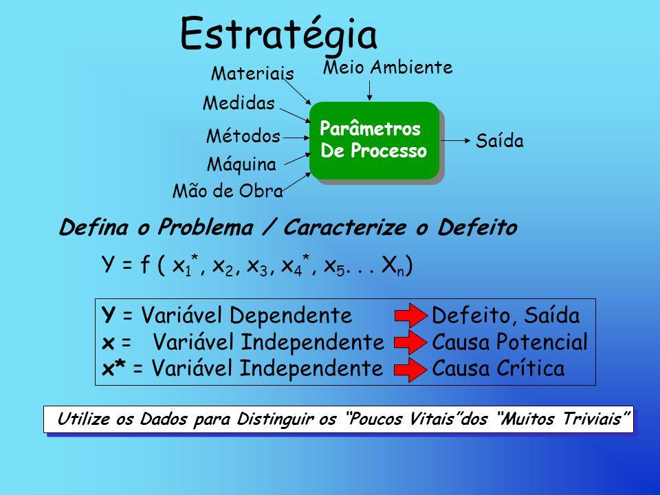 Estratégia Defina o Problema / Caracterize o Defeito