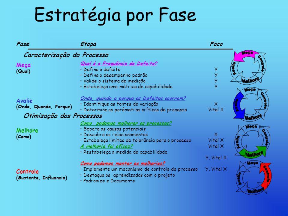 Estratégia por Fase Caracterização do Processo