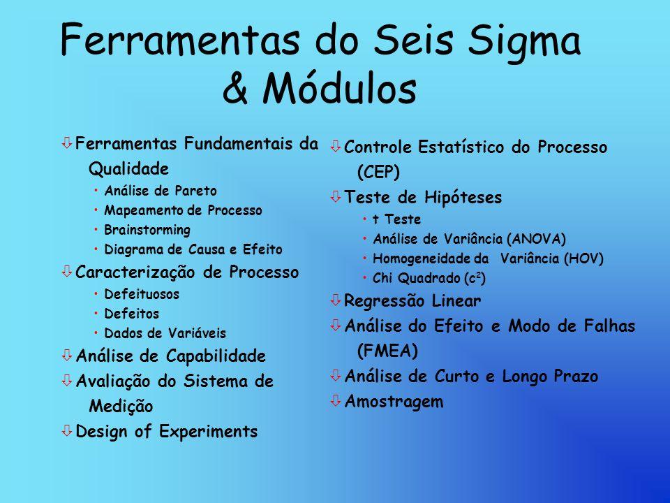 Ferramentas do Seis Sigma & Módulos