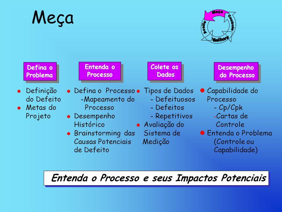 Meça Entenda o Processo e seus Impactos Potenciais
