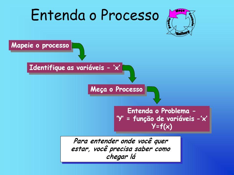 Entenda o Processo Mapeie o processo Identifique as variáveis - 'x'